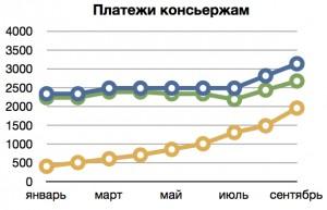 Динамика изменения размера платежей консьержам в 2013 году