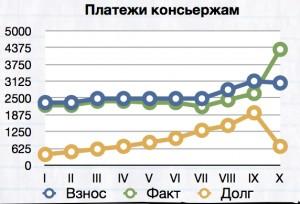 График оплаты работы консьержей за 10 месяцев 2013 года