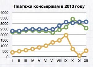 Годовой график оплаты работы консьержей в 2013 году